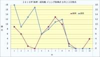 2019年阪神・読売戦イニング別得点8月22日時点