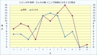 2019年阪神・DeNA戦イニング別得点8月22日時点