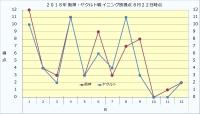 2019年阪神・ヤクルト戦イニング別得点8月22日時点