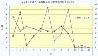 2019年阪神・広島戦イニング別得点8月22日時点
