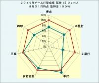 2019年チーム打撃成績DeNAとの比較8月31日時点