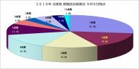2019年点差別敗戦試合数割合9月9日時点