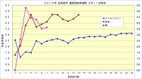 2019年先発投手通算防御率推移1_9月11日時点