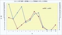 2019年阪神・読売イニング別得点9月15日時点