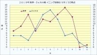 2019年阪神・DeNAイニング別得点9月15日時点