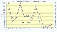2019年阪神・ヤクルトイニング別得点9月15日時点