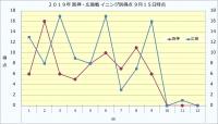 2019年阪神・広島イニング別得点9月15日時点