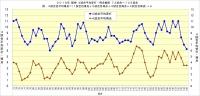 2019年阪神4試合平均安打・得点推移73~135試合