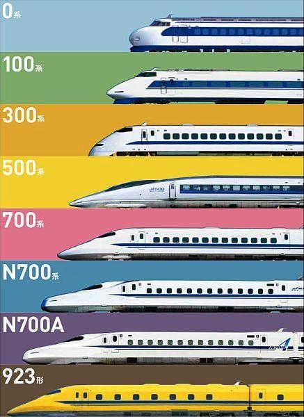 東海道新幹線 歴代車両