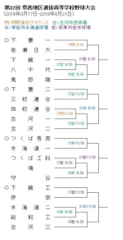 2019県西選抜T大会前