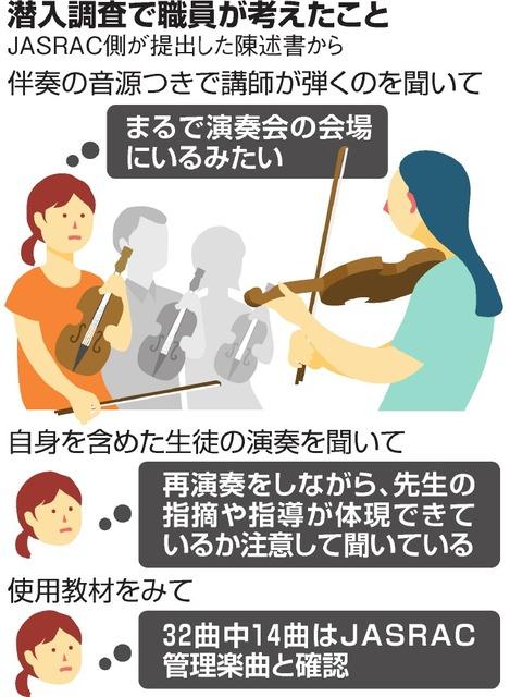 スパイ 主婦 JASRAC ヤマハ 音楽教室