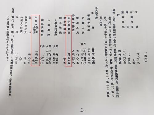 強制徴用 募集工 応募工 朝鮮人 三菱重工 朝鮮女子勤労挺身隊訴訟を支援する会