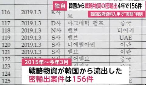 韓国から兵器に転用できる戦略物資が密輸出された案件、4年間で156件、韓国政府作成のリストで確認 … 韓国の輸出管理体制に疑問符がつく実態、韓国をホワイト国として扱うのが難しい事が裏付けされる