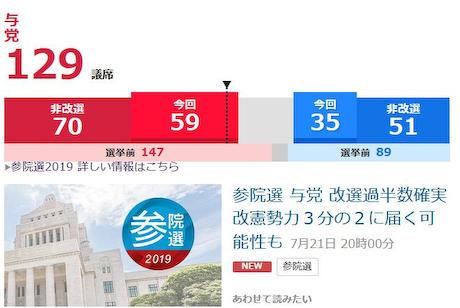 参院選、自民・公明の与党が改選過半数にあたる63議席が確実 …改憲に必要な3分の2である85議席に届く可能性も