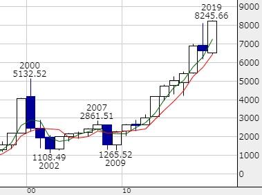 NASDAQ総合指数 年足 驚愕