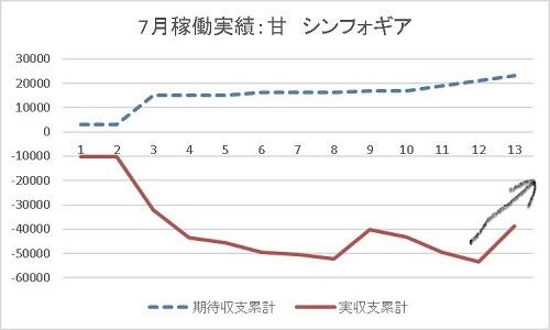 グラフ 20190713