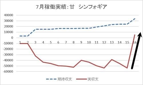 グラフ 20190716