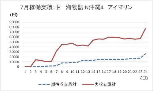グラフ 20190724 アイマリン