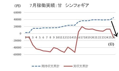 グラフ 20190726 シンフォギア