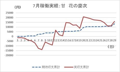 グラフ 20190729 マルハン 花の慶次