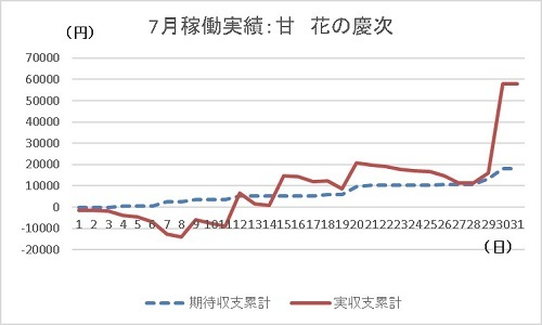 グラフ 20190730 花の慶次