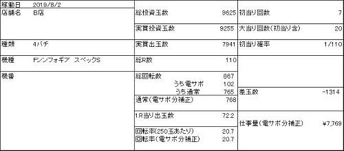 20190802 B店 仕事量
