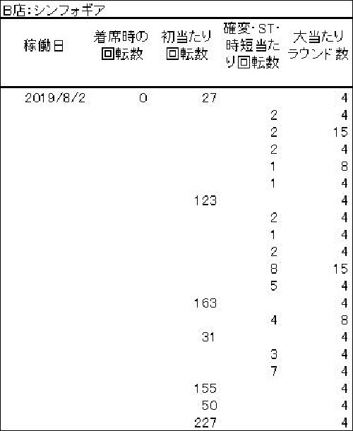 20190802 B店 大当たり履歴