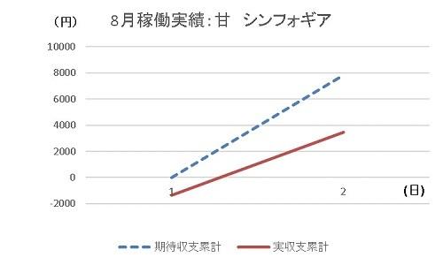20190802 グラフ シンフォギア