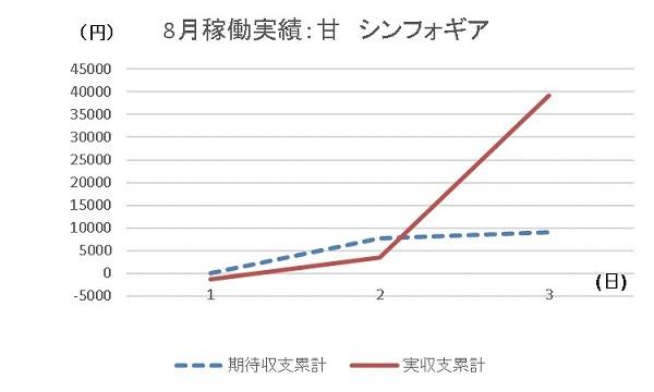 20190803 グラフ