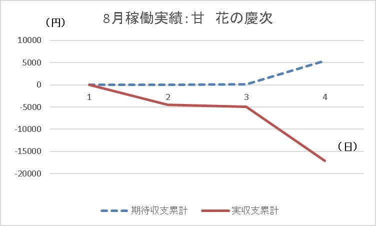 20190804 花の慶次✕ グラフ