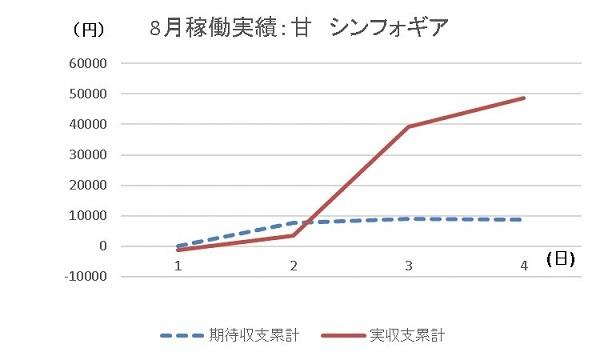 20190804 シンフォギア グラフ