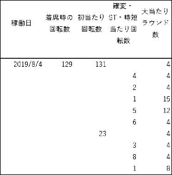 20190804 シンフォギア 大当たり履歴