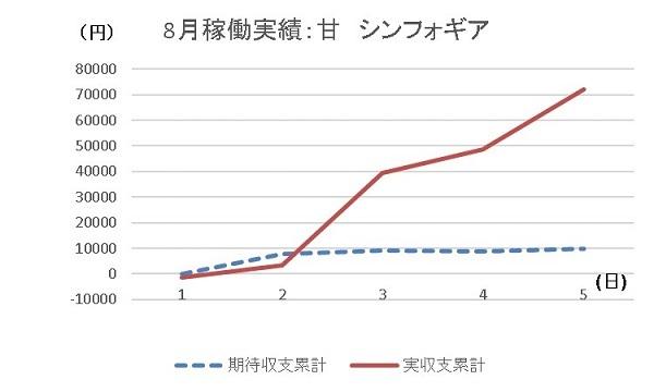 20190805 グラフ