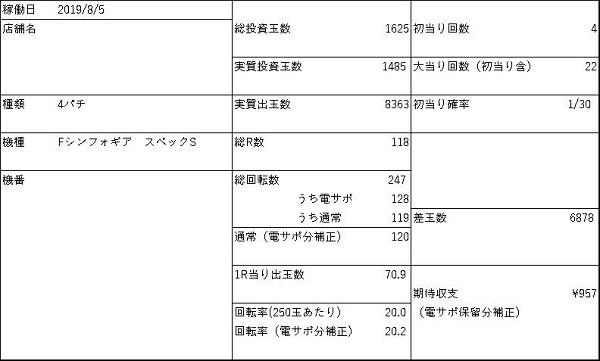 20190805 シンフォギア 仕事量