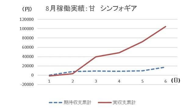 20190806 シンフォギア グラフ