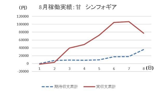 20190808 グラフ