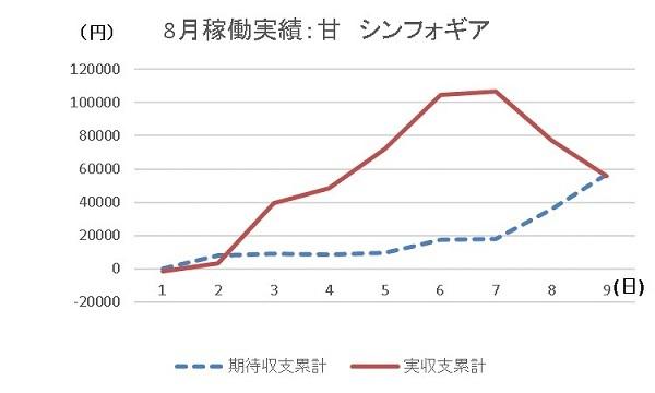 20190809 グラフ