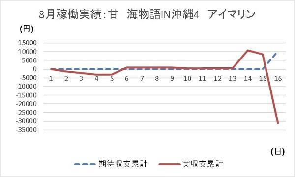 20190816 グラフ