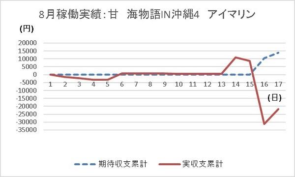 20190817 グラフ