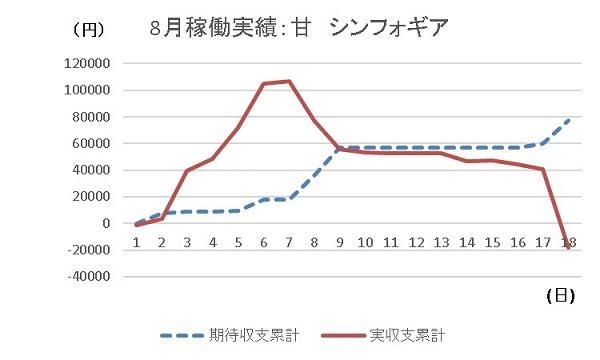 20190818 グラフ