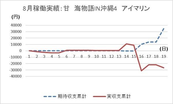20190819 グラフ