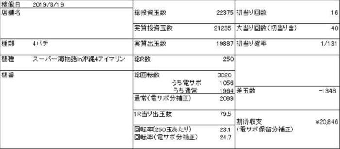 20190819 収支表