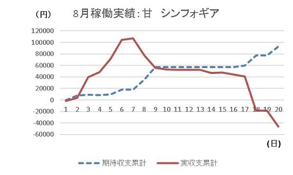 20190820 グラフ