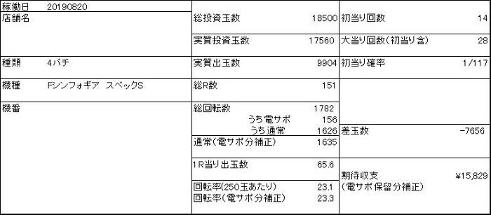20190820 収支表