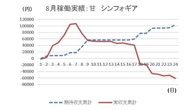 20190824 グラフ - コピー