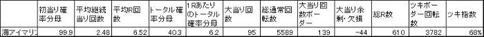 20190827 ツキ指数 アイマリン 表