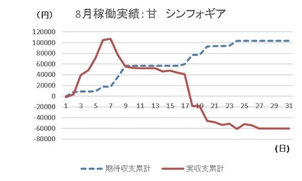201908 総括 シンフォギア グラフ - コピー