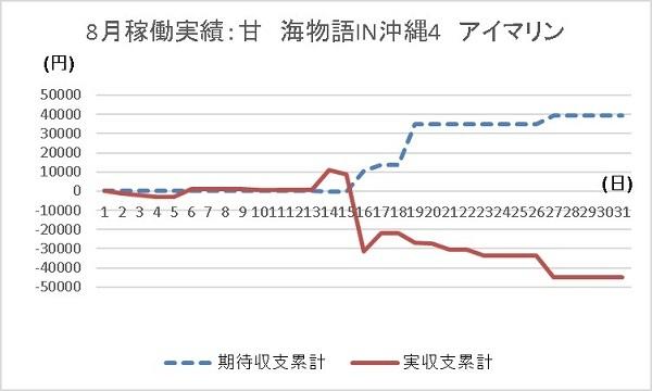 201908 総括 海アイマリン グラフ - コピー