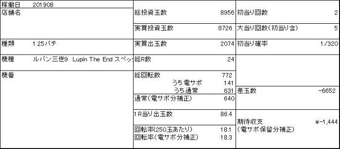 20190831 ルパン三世 収支表 - コピー