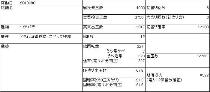 20190901 麻雀物語1円 収支表 - コピー